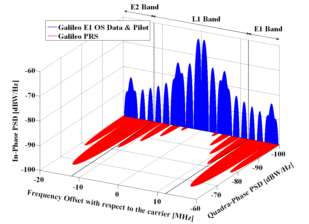 Spectra of Galileo signals in E1. Source: Navipedia.
