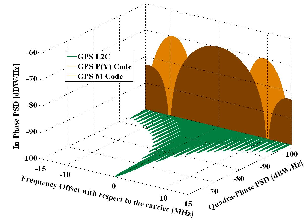 Spectra GPS Signals L2