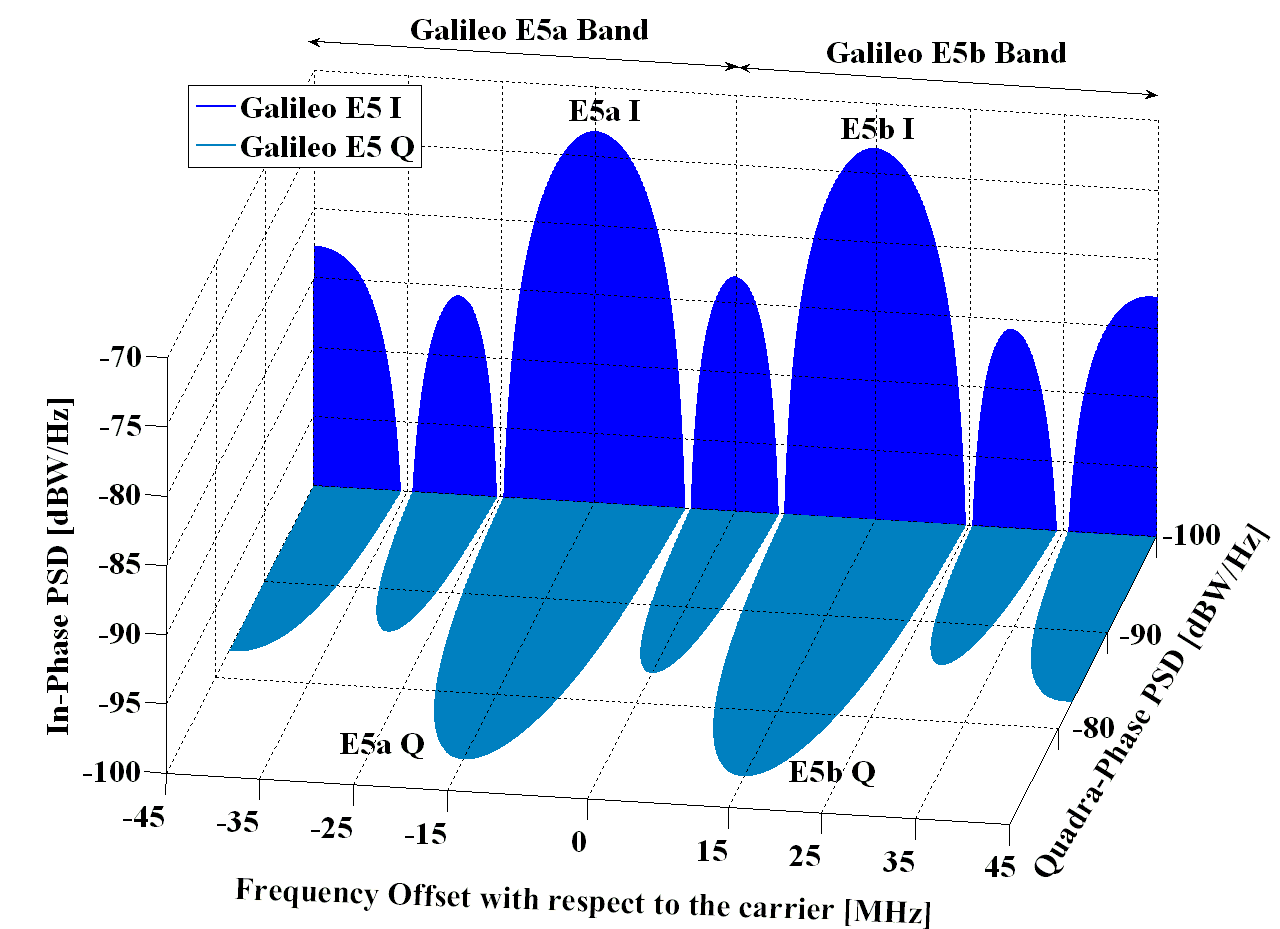 Spectra of Galileo signals in E5. Source: Navipedia.