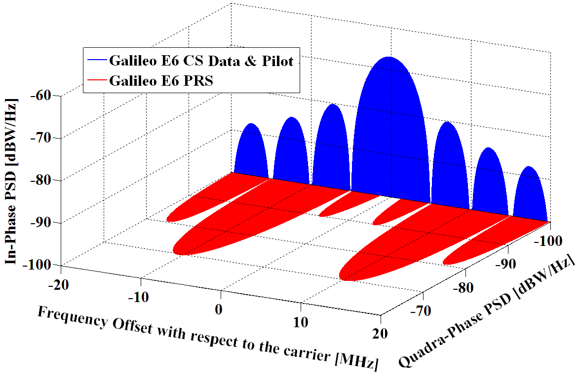 Spectra of Galileo signals in E6. Source: Navipedia.
