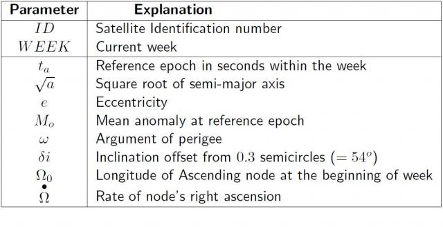 Table  Gps Broadcast Almanac Parameters