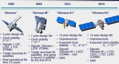 Glonass Future And Evolutions Navipedia