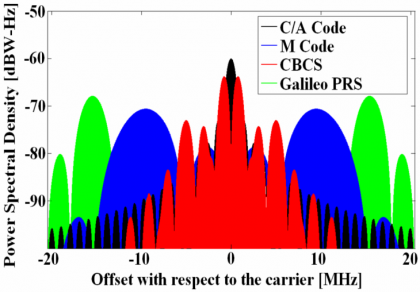 Figure  Power Spectral Density Of Galileo And Gps Signals In El