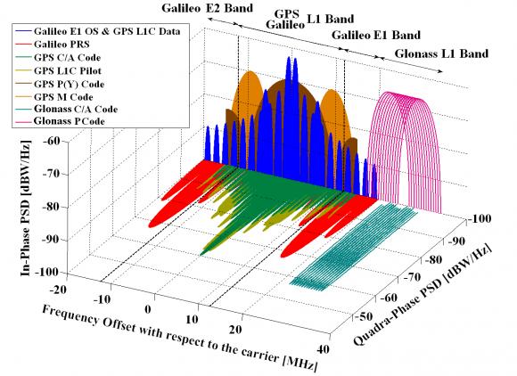 Figure  Spectra Of Gps Galileo And Glonass Signals In El