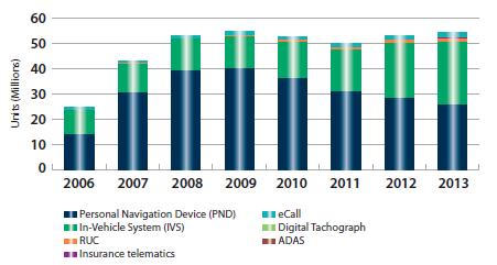 GNSS Market Report - Navipedia