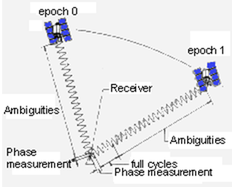 File:Time Transfer Fig 4.png