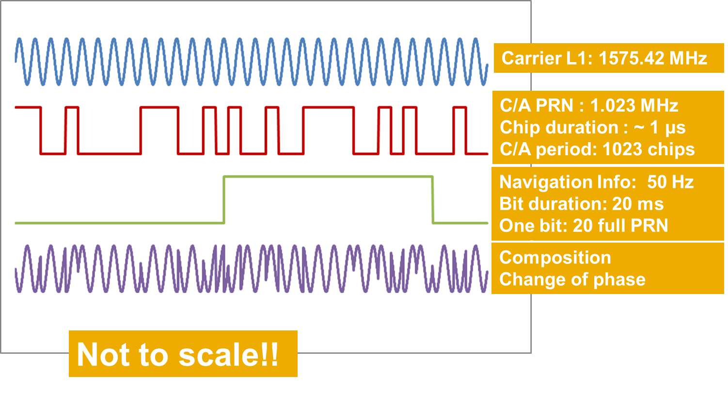 GNSS signal - Navipedia