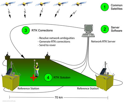 RTK Systems - Navipedia