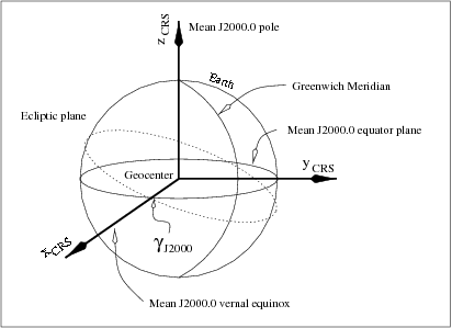 File:Conventional Celestial Reference System Fig 1.png