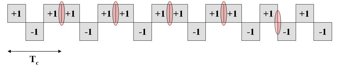 Binary Offset Carrier (BOC) - Navipedia