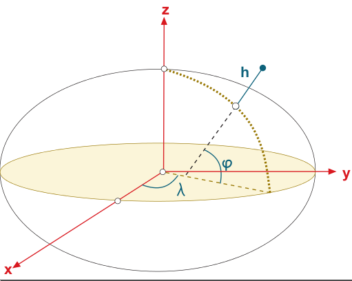 Ellipsoidal and Cartesian Coordinates Conversion - Navipedia