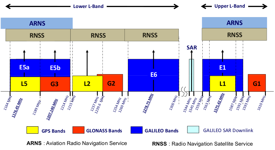 GNSS navigational frequency bands