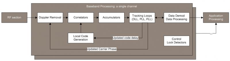 Digital Signal Processing Navipedia