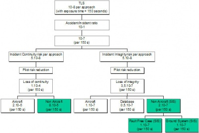 Fault tree allocation for SBAS