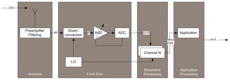 System Design Details - Navipedia